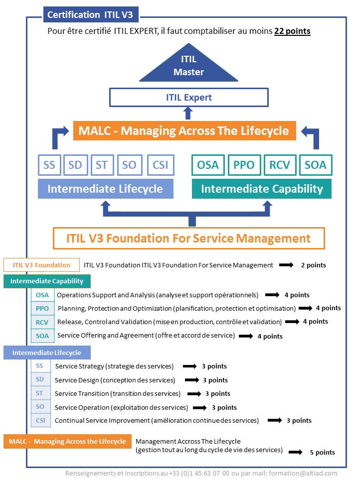 certification_itil_v3